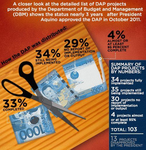 DAP funds