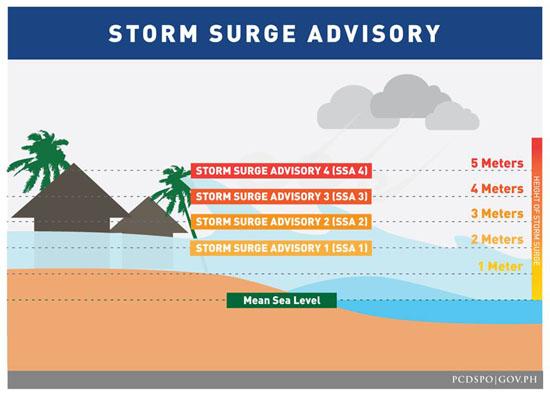 storm surge advisory