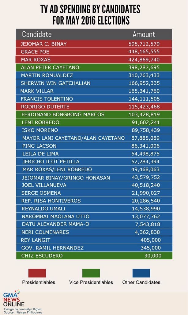 tv ad spending by candidates 2016