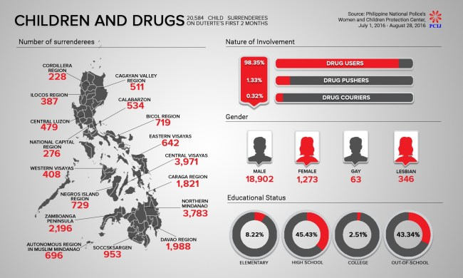 Infographics: Children and drugs via PCIJ. Some rights reserved.