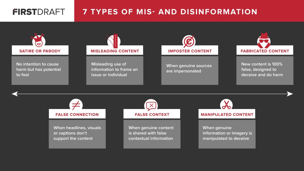 Different Types Of Mis And Disinformation