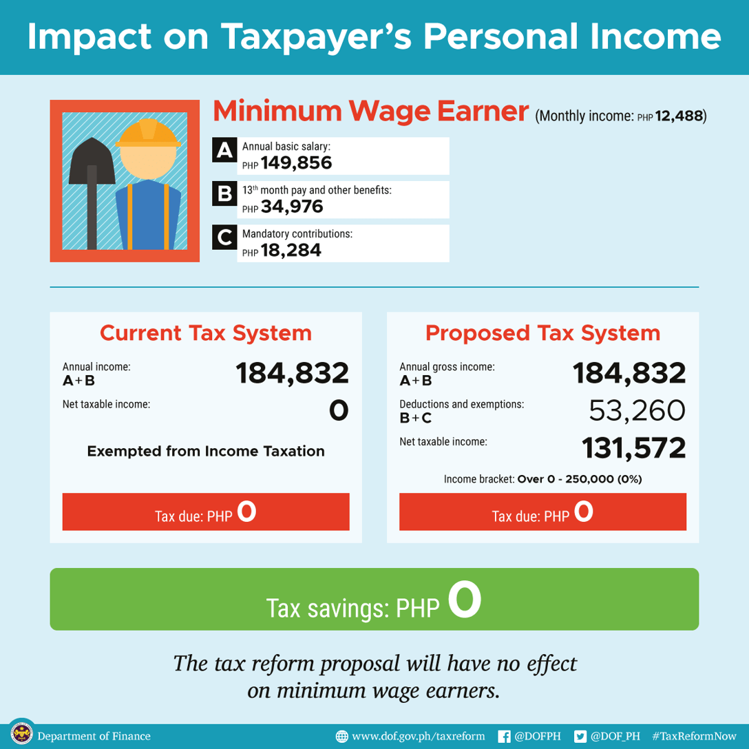 impact on taxpayers personal income
