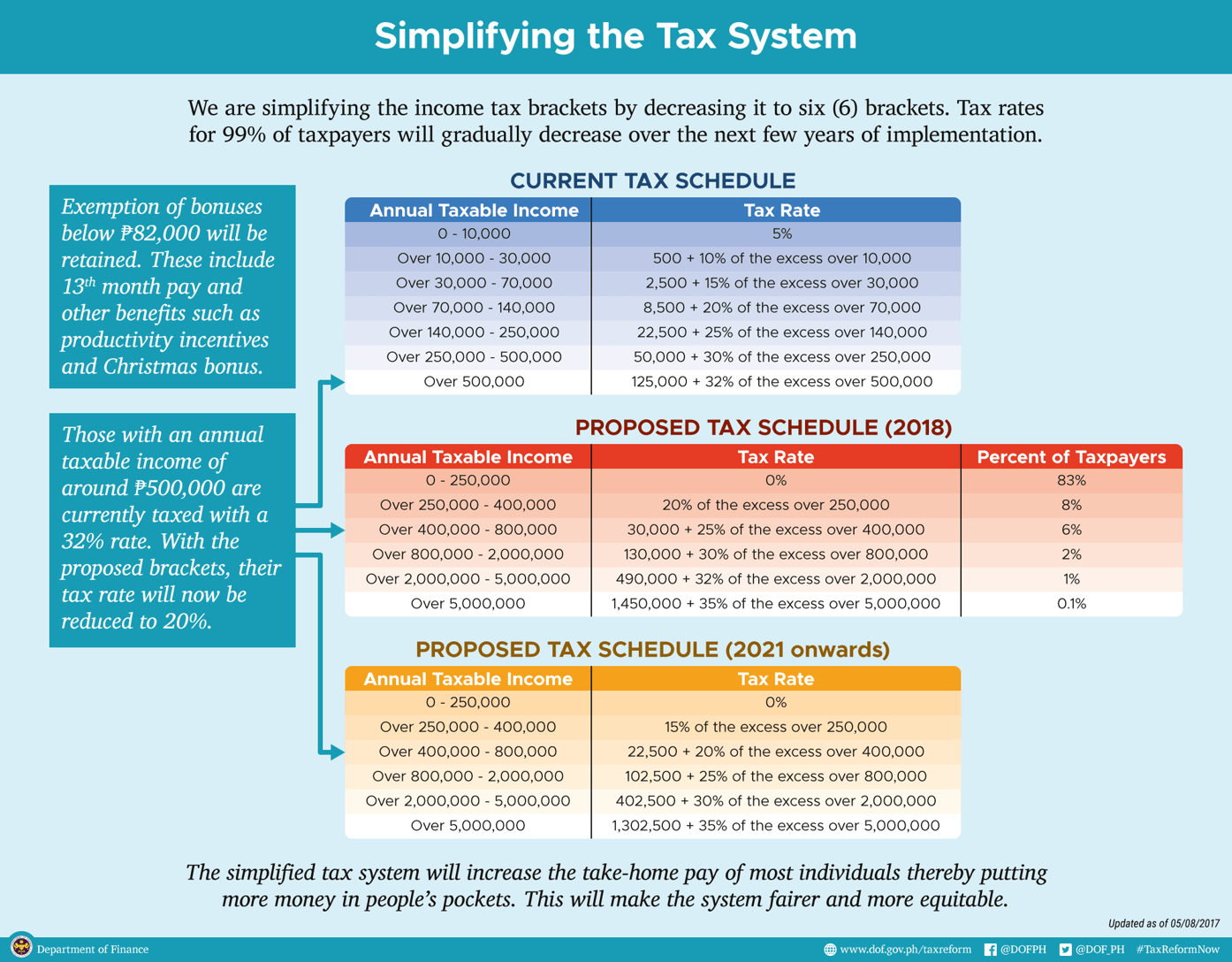 proposed tax schedule