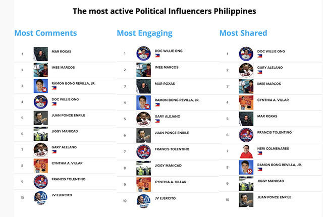 socialmedia influencers elections