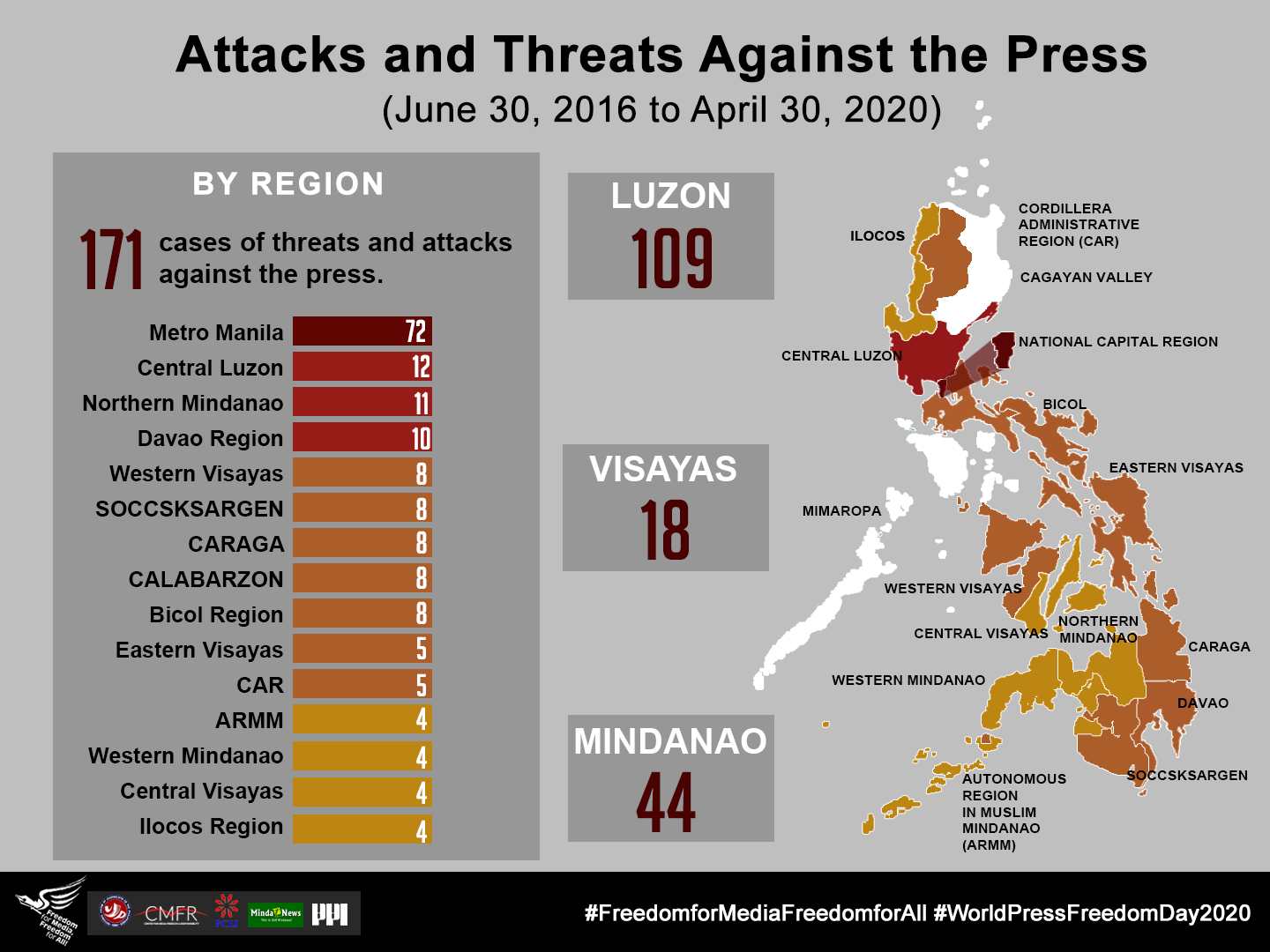FIN – 1 – Threats and Attacks vs Press – By Region, By Island Group