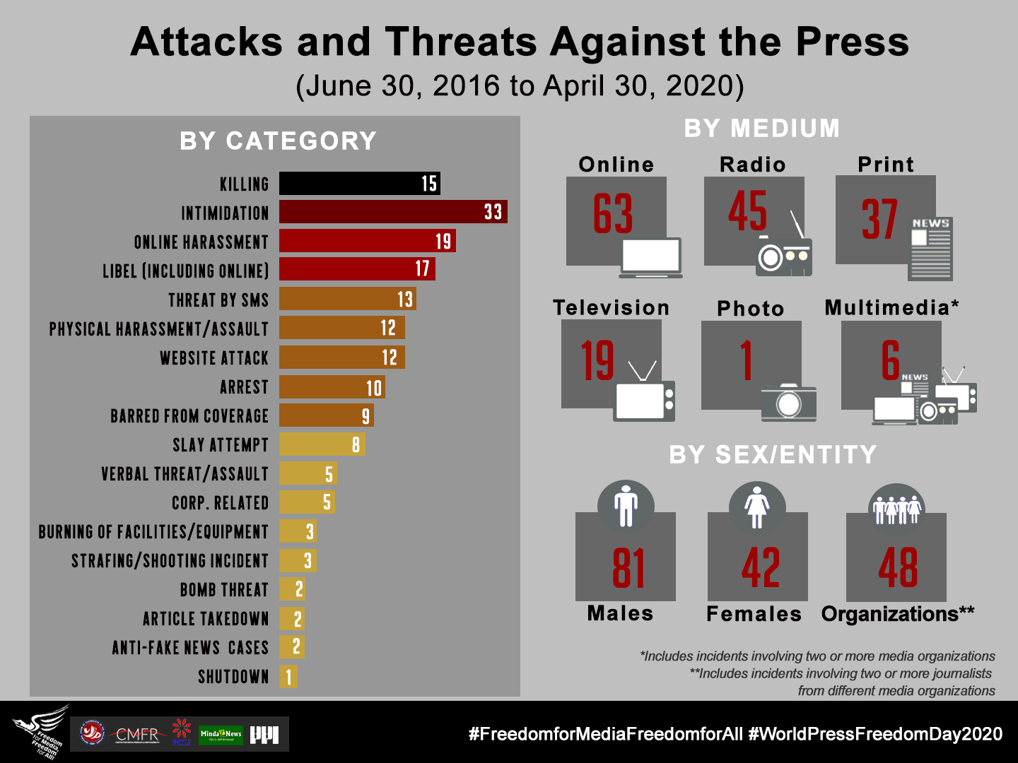 FIN – 2 – Threats and Attacks vs Press – By Category, By Medium, By Sex
