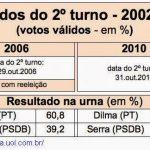 Quem ganhou no processo eleitoral entre iguais?
