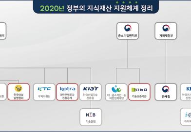정부의 지식재산 지원체계 정리 (2020년 버젼)