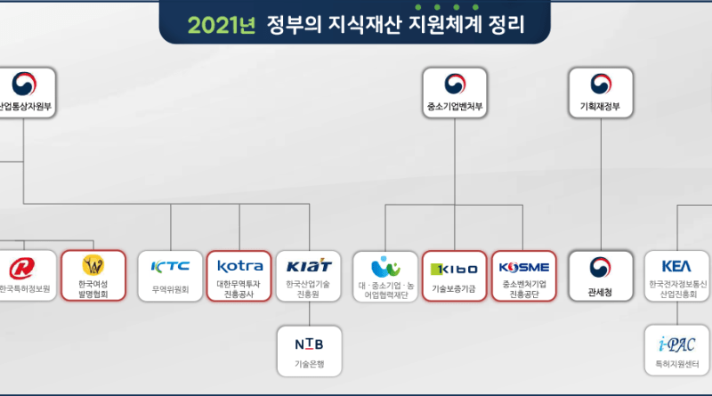 2021년 정부의 지식재산 지원체계 정리
