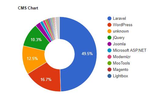 CMS Chart