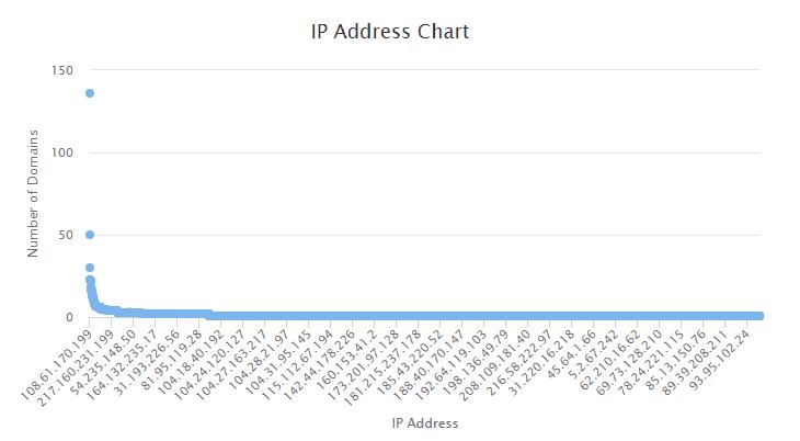 IP Address Chart