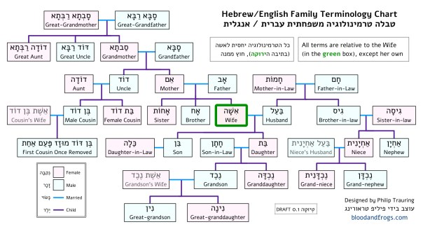 Hebrew-English Family Terms Chart