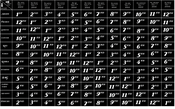 Find your house chart