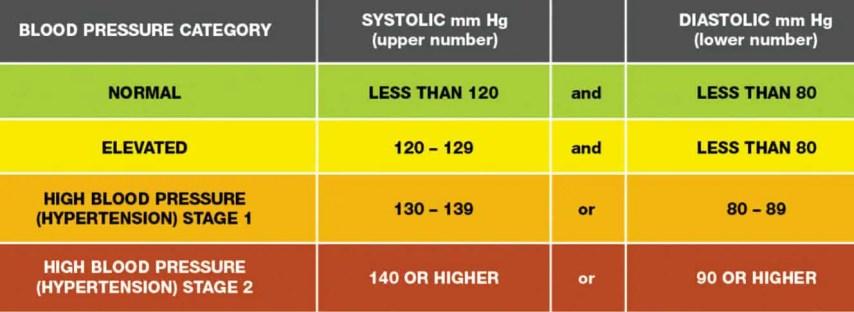 high blood pressure stage 2