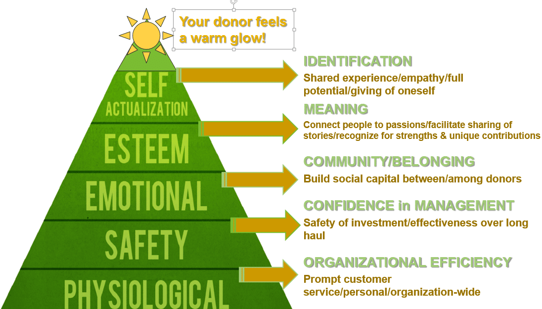 donor-centric fundraising strategy