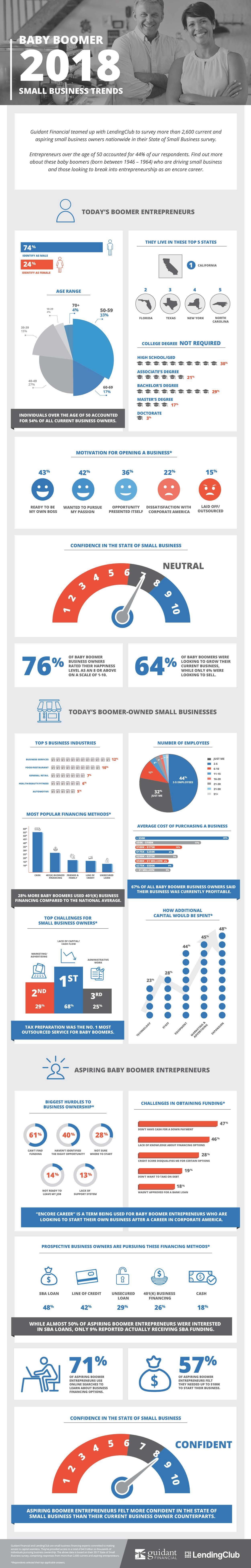 Baby Boomer business facts