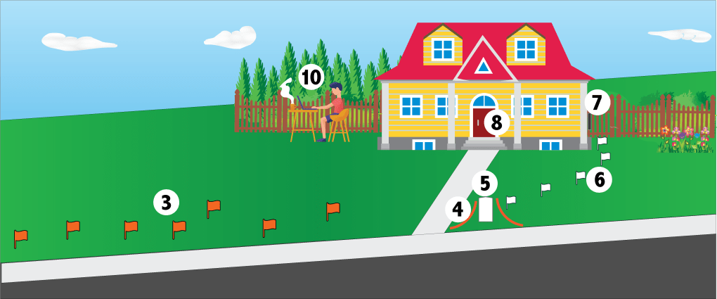 image of home with sidewalk to road. shows flags placed for utility work and numbers to visually show the information presented in the text above