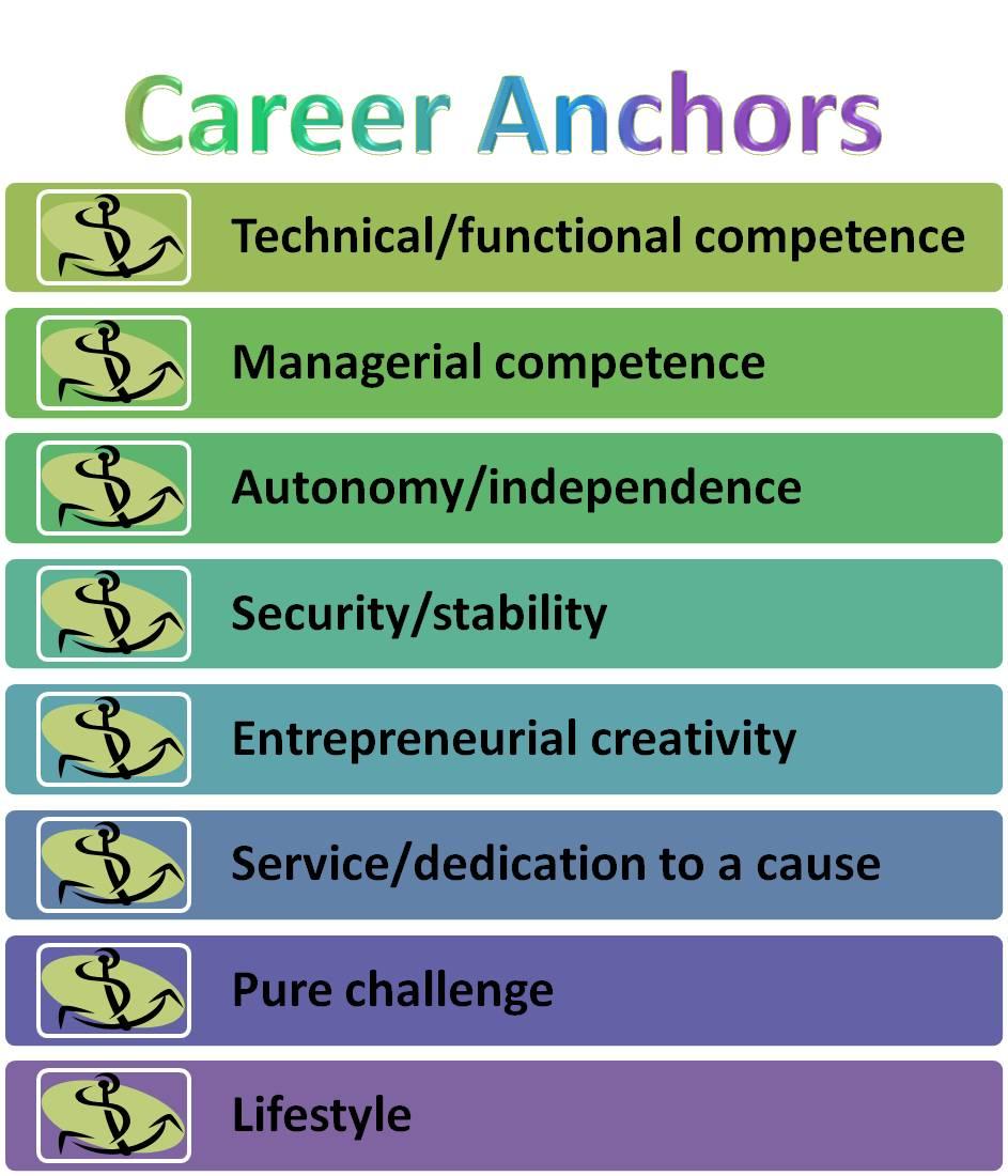 https://i2.wp.com/bloomingnow.com/wp-content/uploads/2010/09/career-anchors.jpg