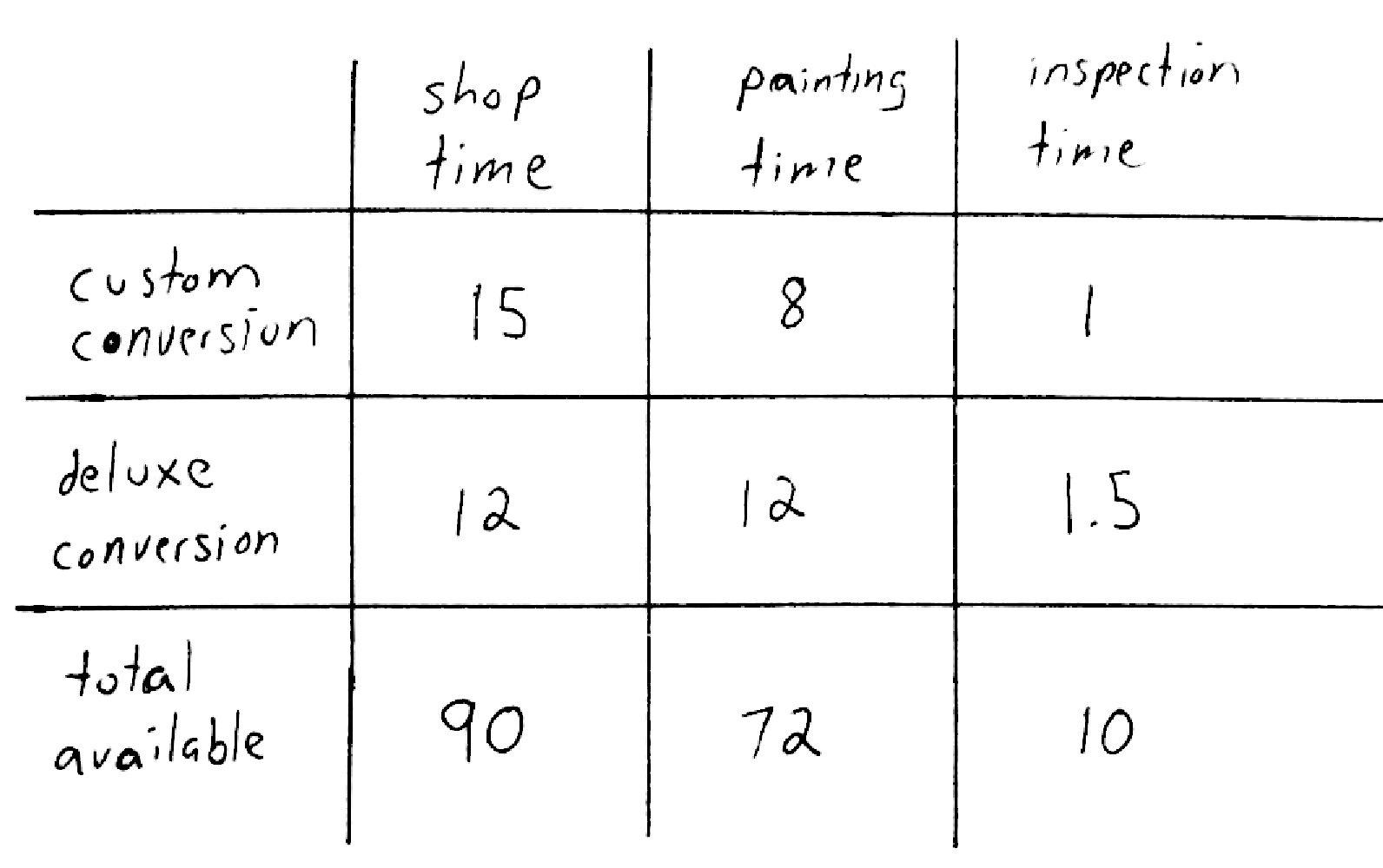 Bloomington Tutors Blog A Linear Programming Word Problem