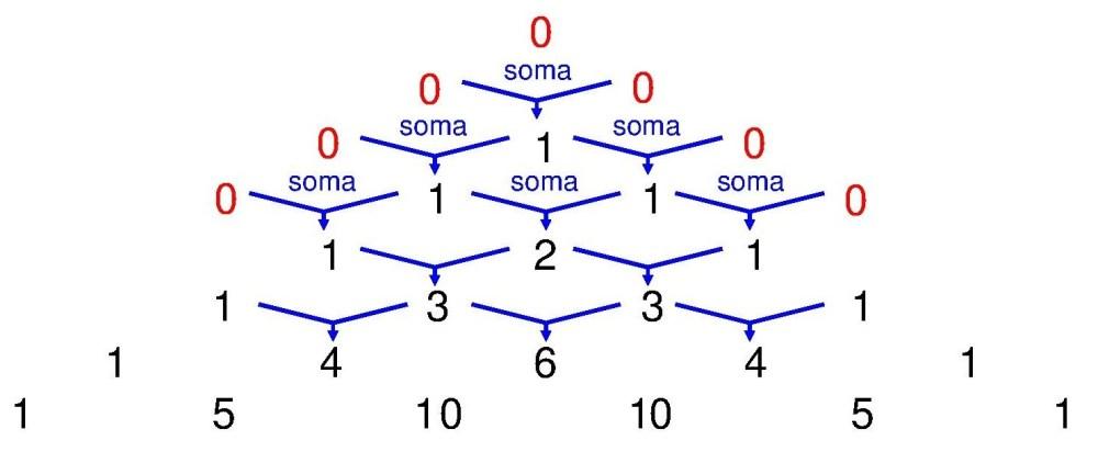 Análise combinatória rudimentar – Parte 2 (6/6)