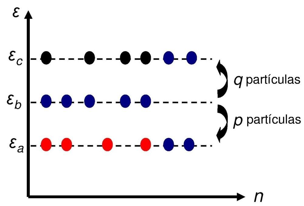 Distribuição de Boltzmann 2 – Dedução (2/6)