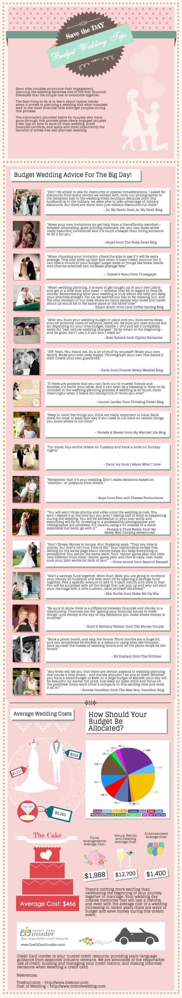 Wedding Budget Advice