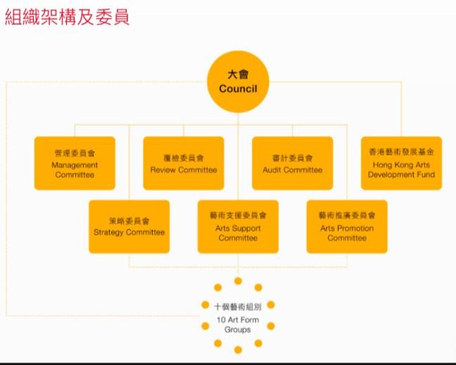 藝發局是香港政府專責處理藝術文化事宜的部門