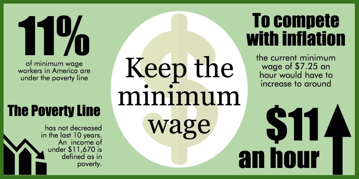 McGarvey Dont Raise Minimum Wage Dct