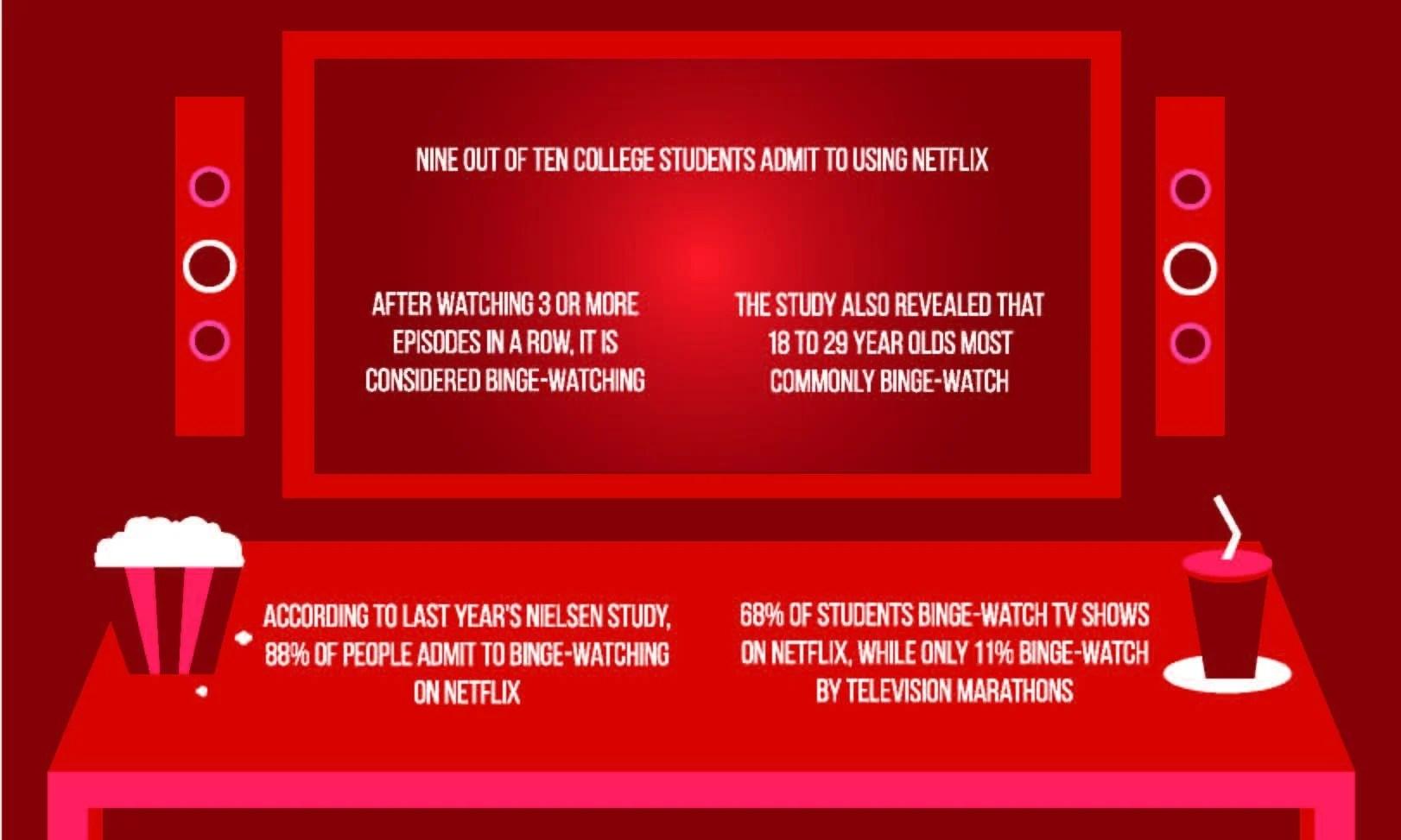 Expertyzes Students Netflix Usage