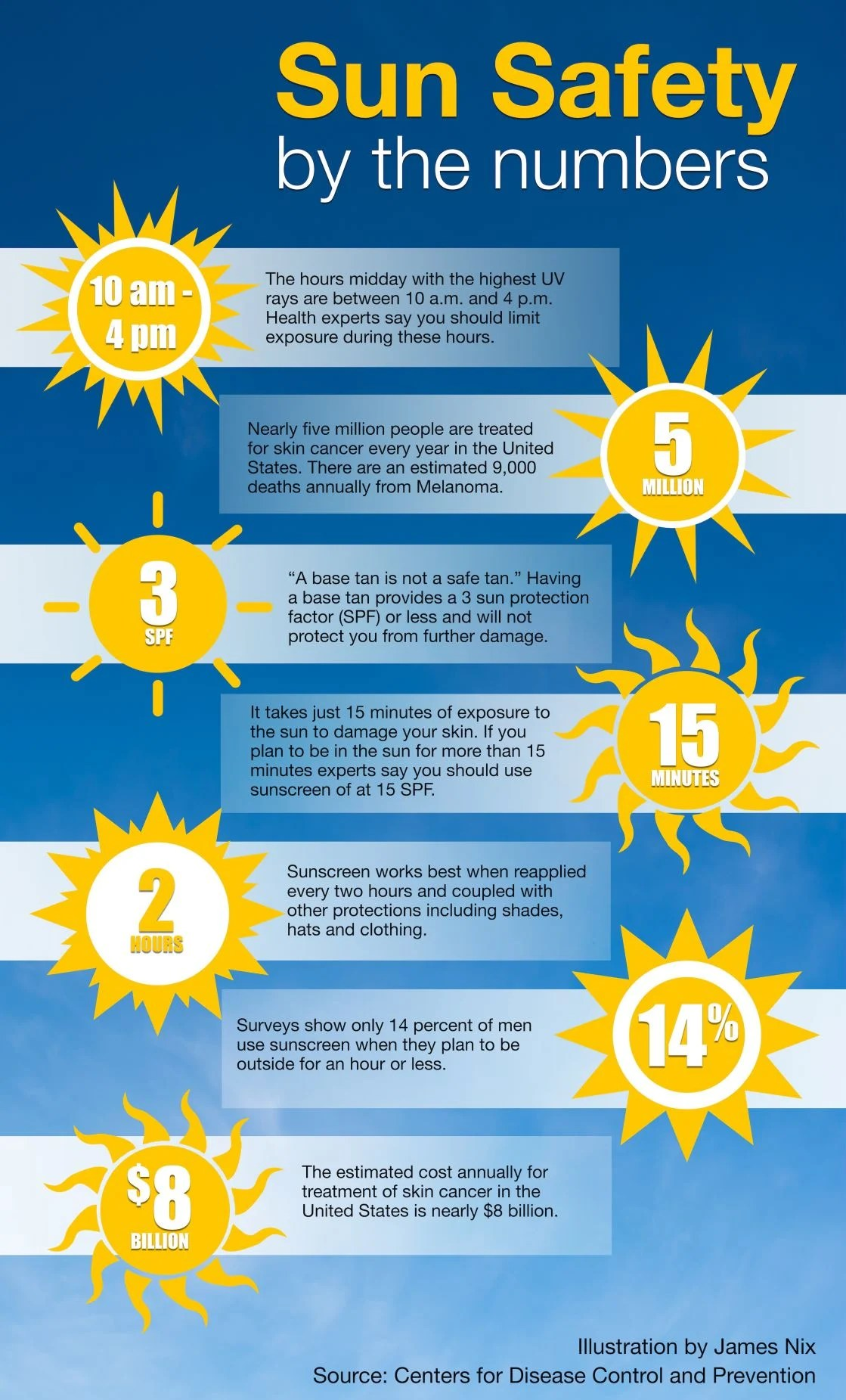 Summer Sun Safety By The Numbers