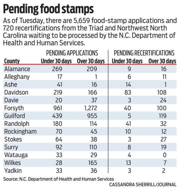 Sacramento County Food Stamps