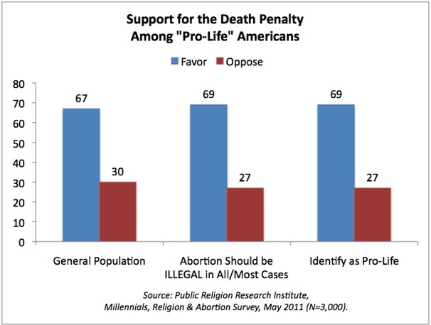 Image result for pro life pro death penalty