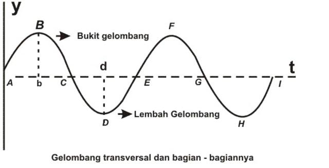 rumus panjang gelombang