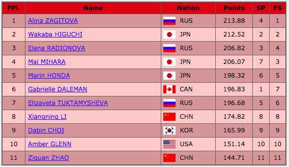 フィギュアスケートグランプリシリーズ2017中国杯 女子総合結果