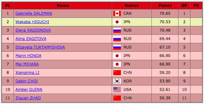 フィギュアスケートグランプリシリーズ2017中国杯 女子ショート結果