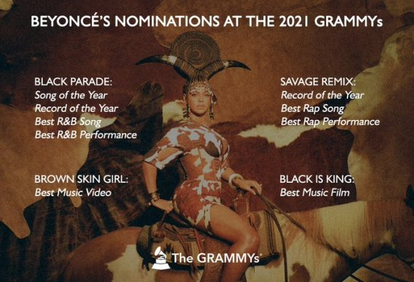 Beyonce LEADS #GRAMMYs 2021 NOMINATION .
