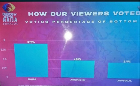 BBNaija Housemates Jackie B and Jay Paul have been shown the exit door, as they have been officially evicted from the house. Following their eviction, see poll result of how viewers voted.