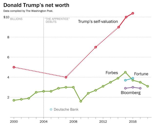 Trump-net-worth-e1525279425728