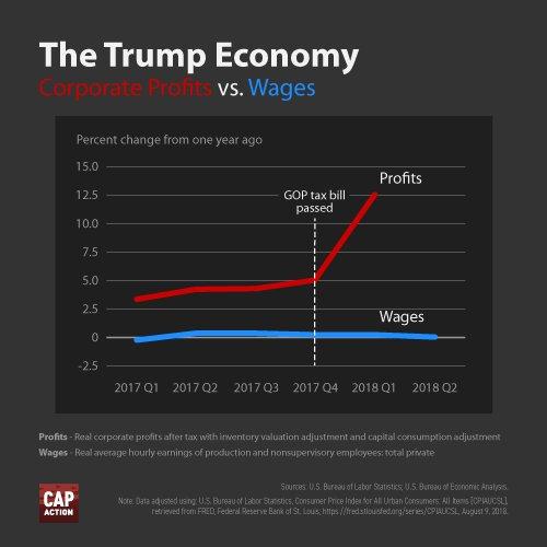 CAP Profits v Wages After Tax Cuts