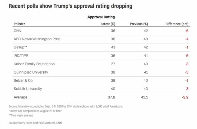 Trump-approval-last-two-weeks