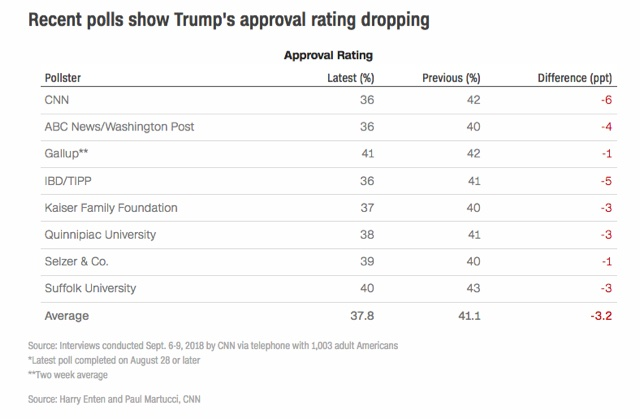 Trump-approval-last-two-weeks