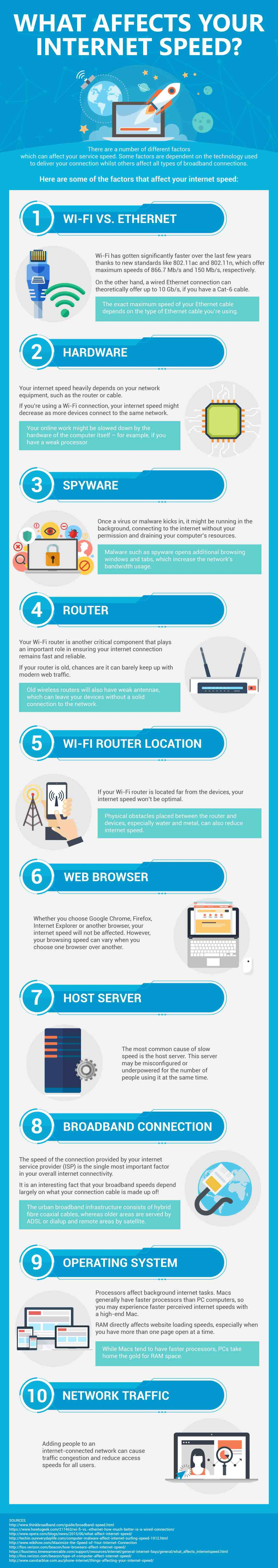 What Affects Your Internet Speed Infographic