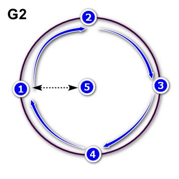 CNC-Laser : G-CODE - Tracer un cercle parfait : Draw a tip-top Circle