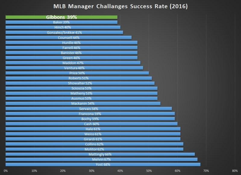 Data via Baseball Reference
