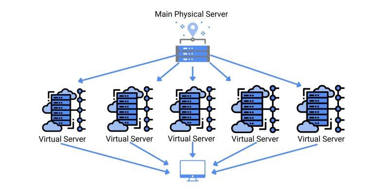 Virtual Server 1 scaled