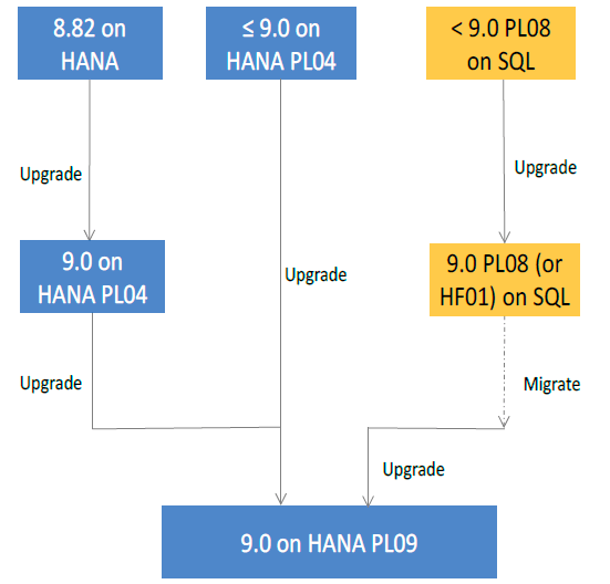 b1h-upgrade