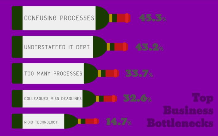 5 common business bottlenecks