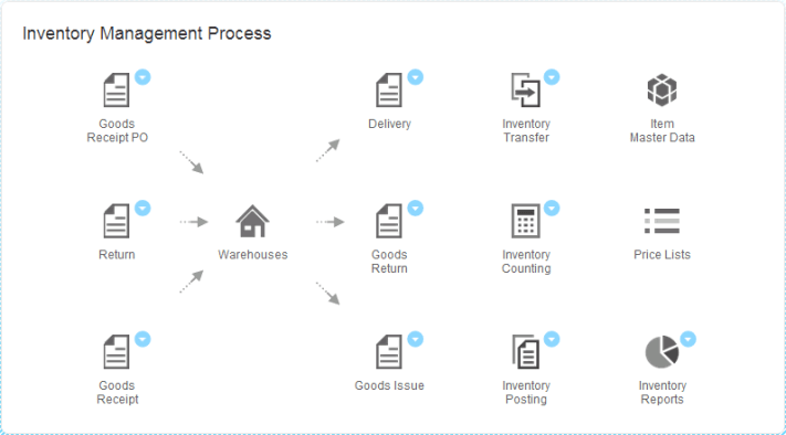 SAP B1 Workflow Inventory Management Process
