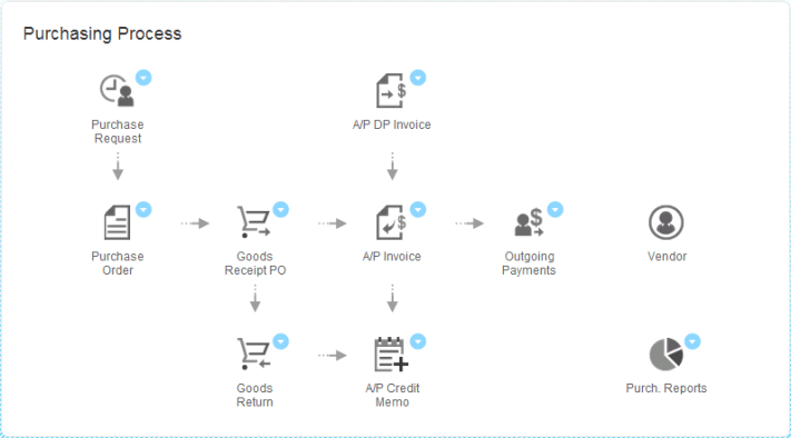 SAP B1 Workflow Purchasing Process