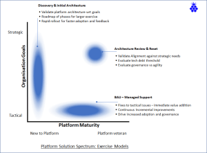 Exercise Models on Solution Spectrum